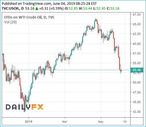 Crude Oil Brent Chart - 4June2019
