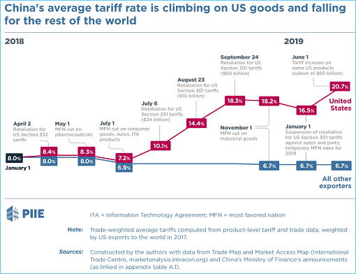 Trade War - China Tariff Rate With US Climbing - Falling With Other Countries