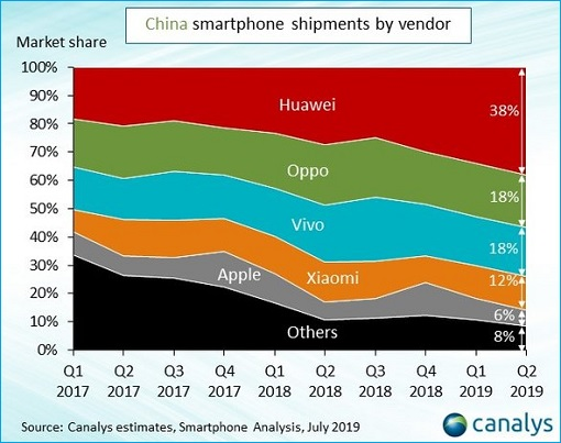 China Smartphone Shipments - Huawei, Oppo, Vivo, Xiaomi, Apple - Q2 2019