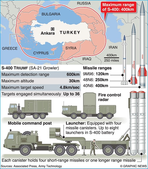 Turkey - S-400 Missile Defence System Coverage