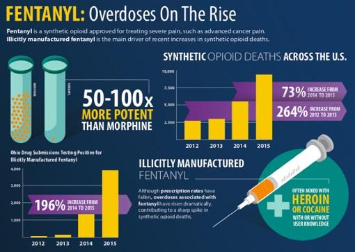 Fentanyl Drug Overdoses On The Rise - United States