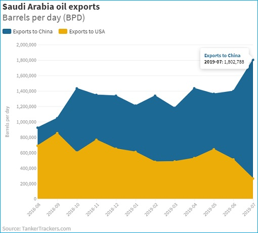 Saudi Arabia Crude Oil Exports To China vs United States - Aug 2018 - July 2019
