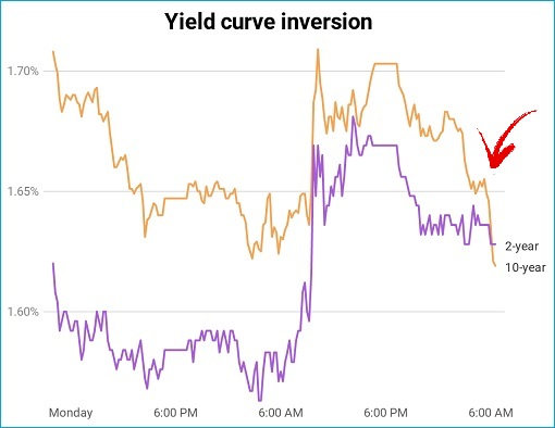 Yield Curve Inversion - Recession Signal - 14Aug2019