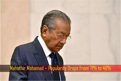 Mahathir Mohamad – Popularity Drops From 71 Precent to 46 Percent