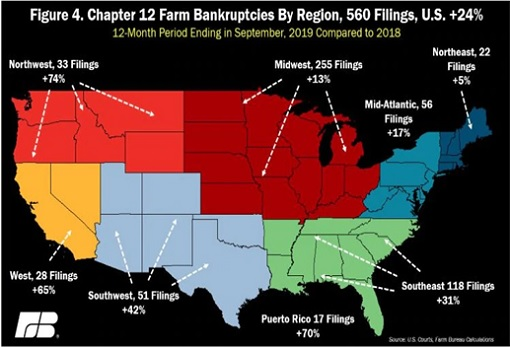 US Farm Bankruptcy - Chapter 12 Map - September 2019