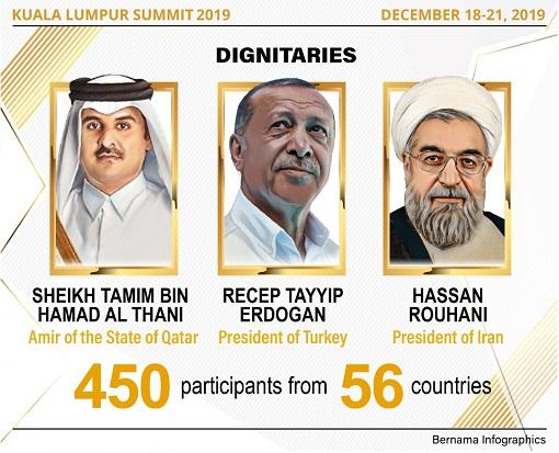 Kuala Lumpur Summit 2019 - Qatar, Turkey and Iran Leaders