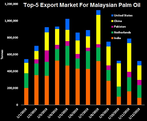 Top-5 Export Market For Malaysian Palm Oil - 2019