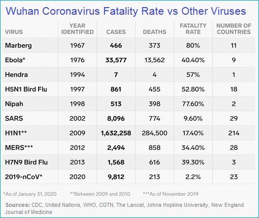 Coronavirus - Fatality Rate vs Other Viruses