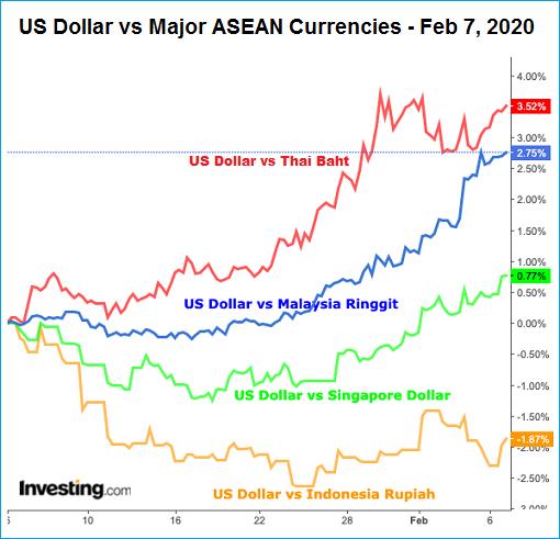 Currency - US Dollar vs Asean - 7Feb2020