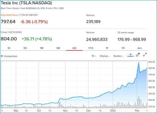 Tesla Stock Price Chart - 13Feb2020