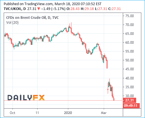 Brent Crude Oil Prices Chart - 18March2020 - Below 30 Dollar