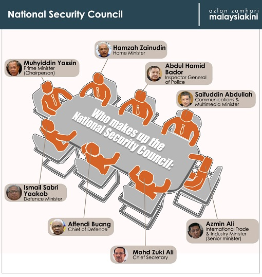 National Security Council NSC Members - Muhyiddin Yassin