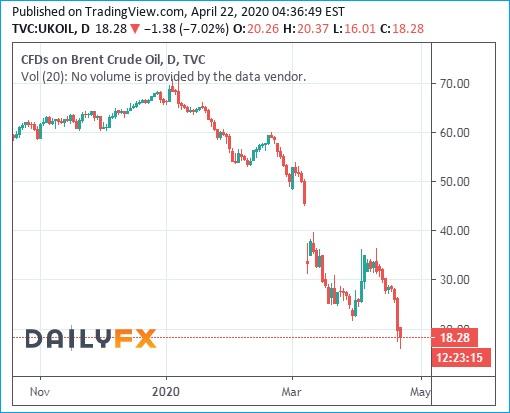 Brent Crude Oil Prices Chart - 22April2020 - Below 20 Dollars