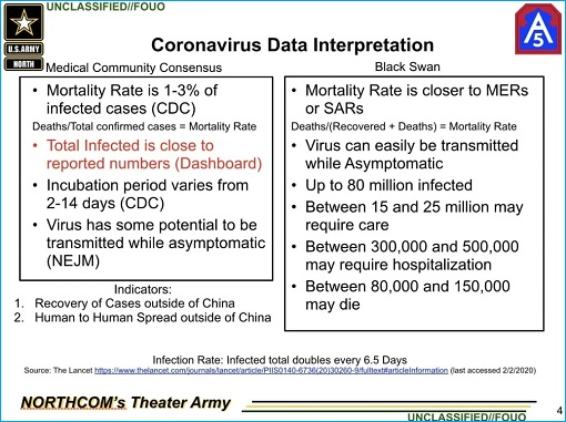 Coronavirus - Army Black Swan Analysis Document - 150000 Deaths
