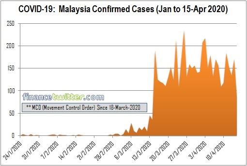 Coronavirus - COVID-19 - Malaysia Confirmed Cases - Jan to 15-Apr 2020