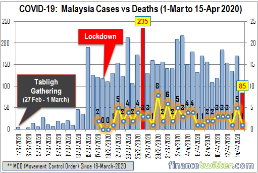 Coronavirus - COVID-19 - Malaysia Confirmed Cases vs Deaths - 1-Mar to 15-Apr 2020