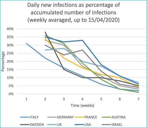 Coronavirus - Daily New Infections Percentage Graph - Italy, Germany, France, Austria, Sweden, UK, USA, Israel