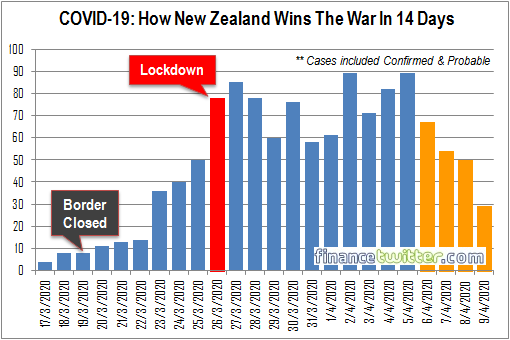 Coronavirus - How New Zealand Wins The War Against Covid-19 In 14-Days - Chart