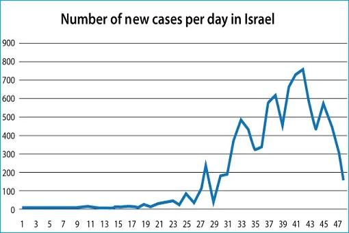 Coronavirus - Number of Cases in Israel - Chart