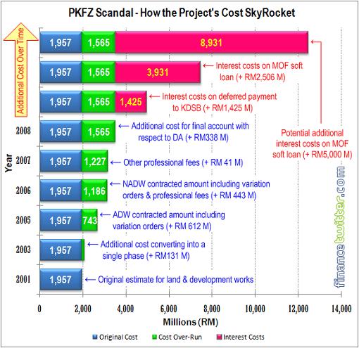PKFZ Scandal - How Cost SkyRocket To RM12 Billion