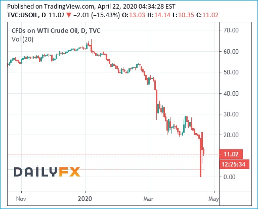 WTI Crude Oil Prices Chart - 22April2018 - 10 Dollars Per Barrel