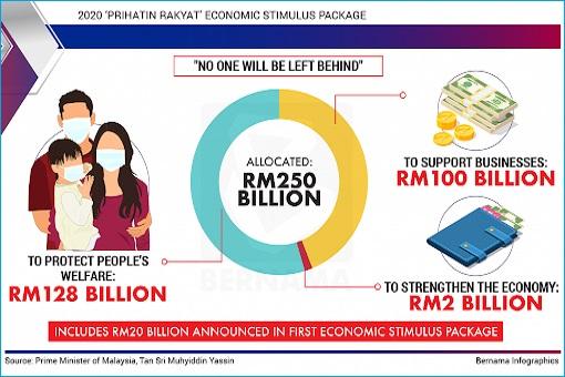 Coronavirus - Malaysia RM250 Billion Stimulus Package - Summary