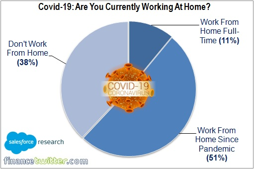Coronavirus - Work Remotely From Home - Employees Who Work From Home - Chart