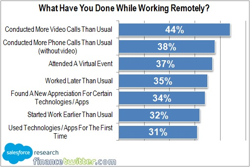 Coronavirus - Work Remotely From Home - What Have Employees Done - Chart