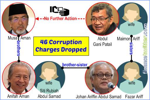 Musa Aman - 46 Corruption Charges Dropped - Family Ties With Attorney General Gani Patail