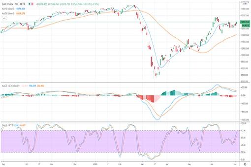 DAX Index - Chart