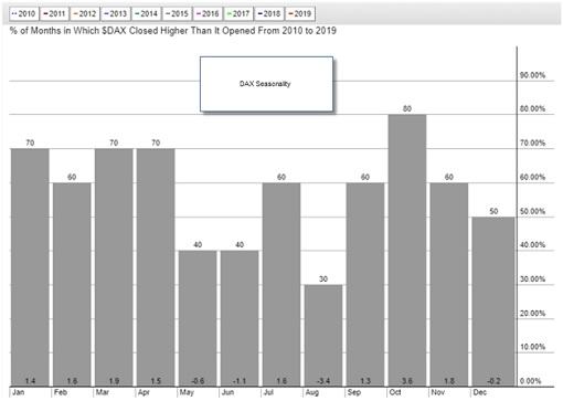 DAX Seasonality - Months Closed Higher