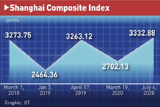 Shanghai Composite Index - Bull Run - July 2020