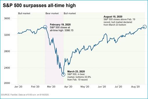 S&P 500 Index Hits All Time High - Bull Market - Despite Coronavirus