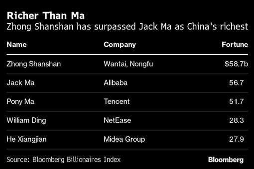 China Richest Man 2020 - Zhong Shanshan - Nongfu Spring Water - Top 5 Richest Chart