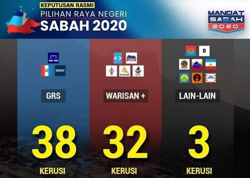 Sabah Election 2020 - Results - GRS, Warisan-Plus and Others