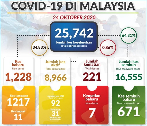 Covid-19 Cases Suspiciously Shot To 1,228 - Cover-Up & Data Manipulation To Keep Backdoor PM Muhyiddin In Power