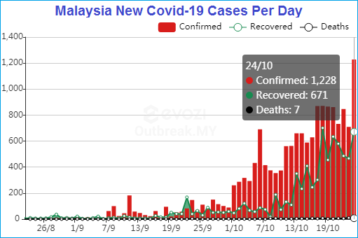 Coronavirus - Malaysia New Covid-19 Cases Per Day - 26Aug2020 to 24Oct2020 - Chart