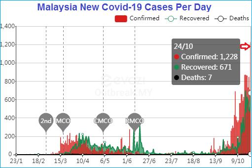 Coronavirus - Malaysia New Covid-19 Cases Per Day - Jan to 24Oct2020 - Chart