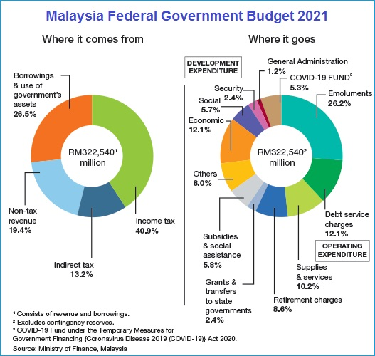 Malaysia Budget 2021 - Revenue and Expenditure - Chart