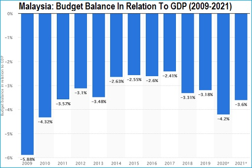 Malaysia - Budget Balance In Relation To GDP - 2009-2021 - Chart
