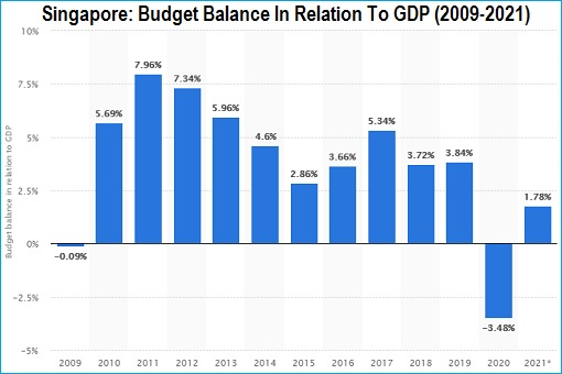 Singapore - Budget Balance In Relation to GDP - 2009-2021 - Chart