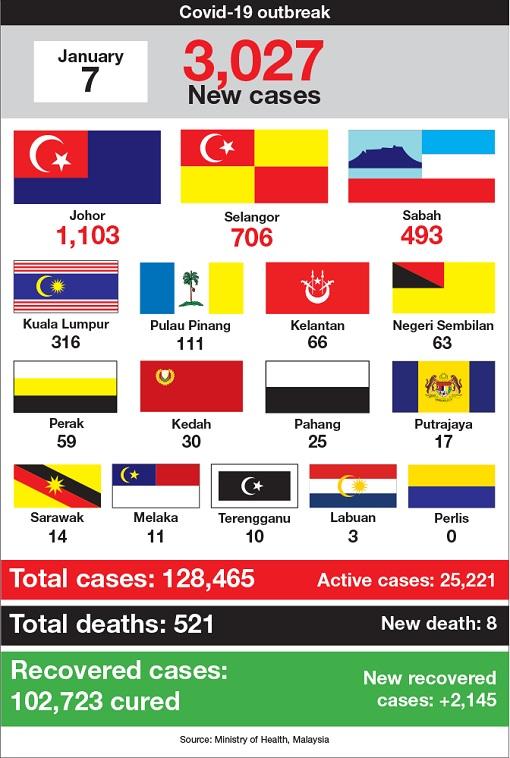 Coronavirus - Malaysia Covid-19 Cases New Record - 07Jan2021