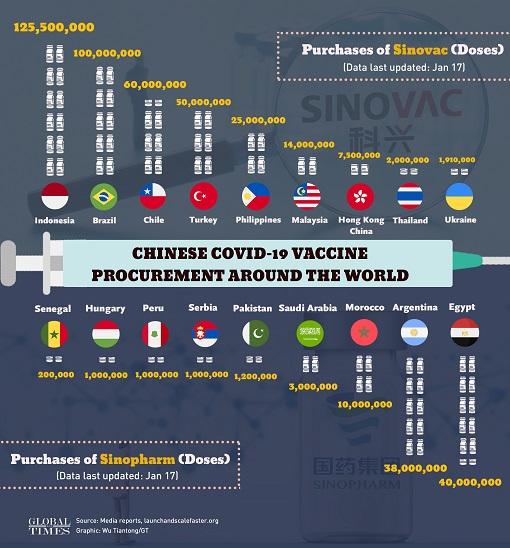 Coronavirus - China Covid-19 Vaccine Purchase WorldWide - Sinopharm and Sinovac