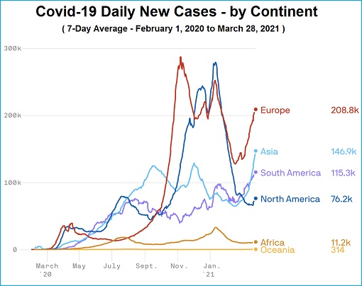 Coronavirus - Covid-19 Daily New Cases - by Continent