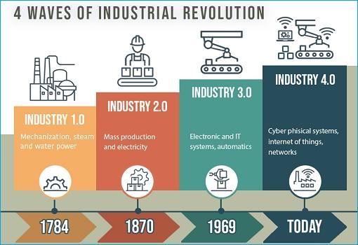 Industry Revolution 4 - Four Waves - Diagram