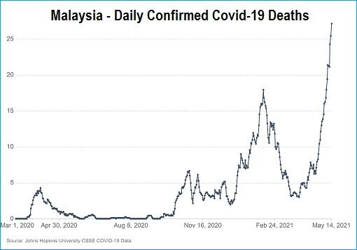 Coronavirus - Malaysia Daily Confirmed Covid-19 Deaths