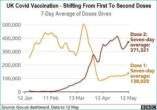 Coronavirus - UK Covid-19 Vaccination Chart - Shifting From First To Second Doses