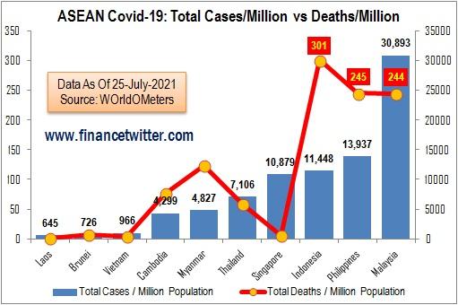 Coronavirus - ASEAN Covid-19 - Total Cases Per Million vs Total Deaths Per Million - Chart
