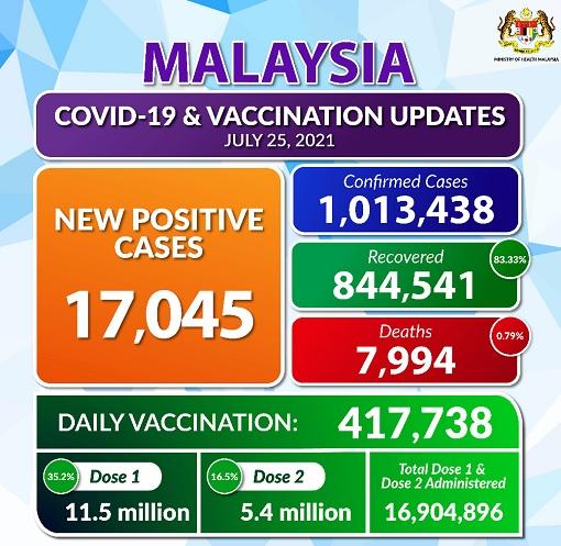 Coronavirus - Malaysia Covid-19 17045 Cases New Record - 25July2021