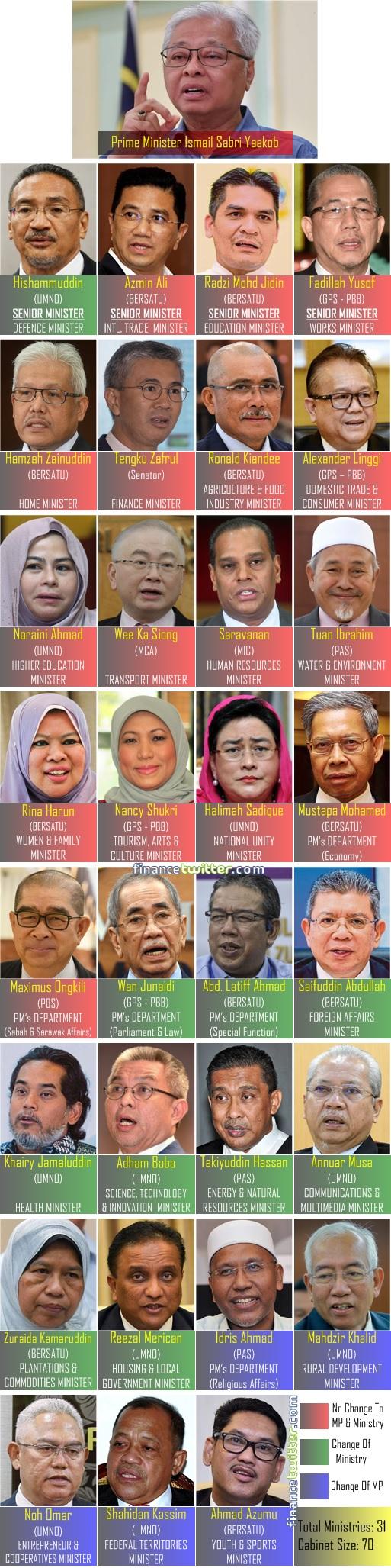 Prime Minister Ismail Sabri Cabinet - 2021